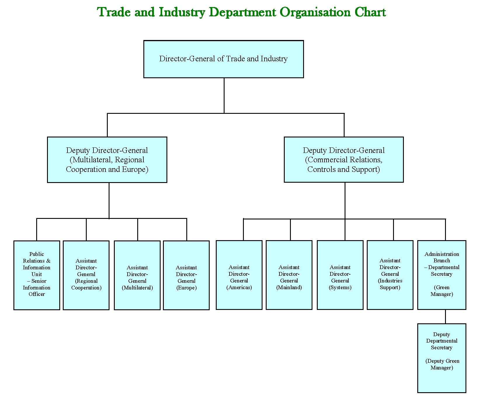 Tid Environmental Report 2011 Process Flow Diagram For Purchase Department Management Structure