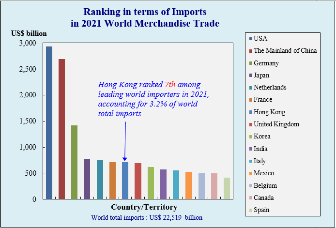 Hong Kong, China's Position in World Merchandise Trade in terms of Imports