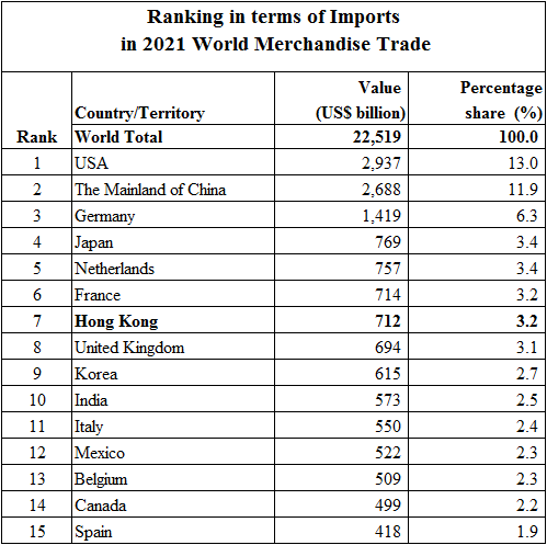 ranking in terms of Imports of Selected Economies in World Merchandise Trade