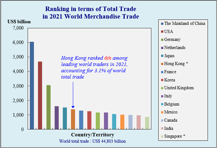 Hong Kong, China's Position in World Merchandise Trade in terms of Total Trade
