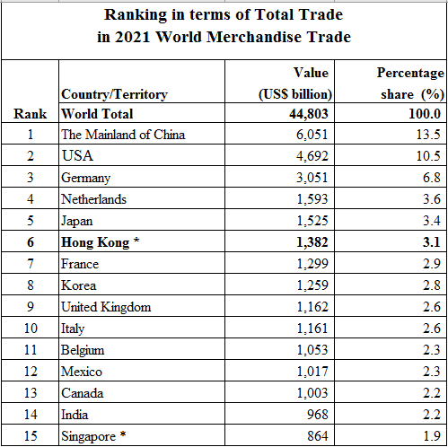 ranking in terms of Total Trade of Selected Economies in World Merchandise Trade