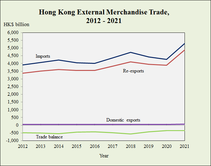 Hong Kong's External Merchandise Trade