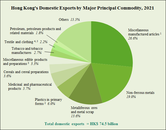 Hong Kong's Domestic Exports by Major Commodity