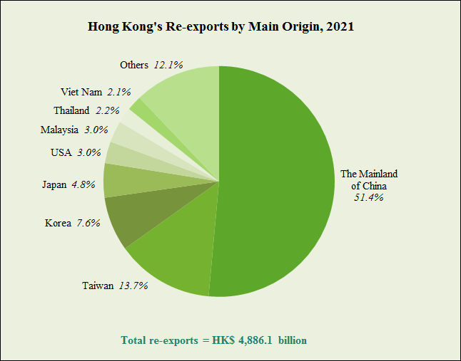 Hong Kong's Re-exports by Main Origin