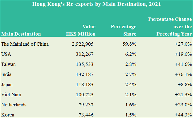 Hong Kong's Re-exports by Main Destination